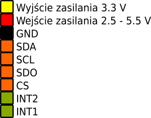 Rozmieszczenie pinów modułu z LS303D